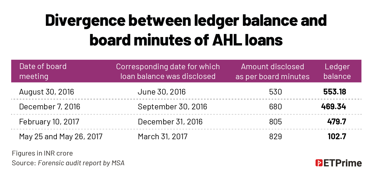 Divergence between ledger balance and board minutes of AHL loans@2x