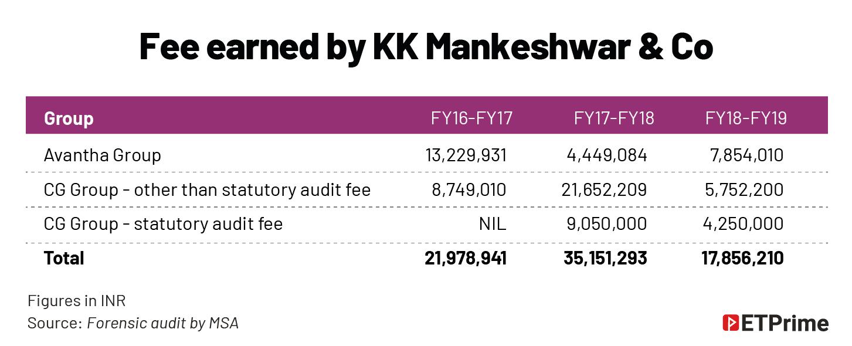 Fee earned by KK Mankeshwar & Co@2x