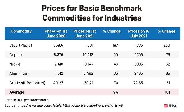 Prices for Basic Benchmark _Commodities for Industries@2x