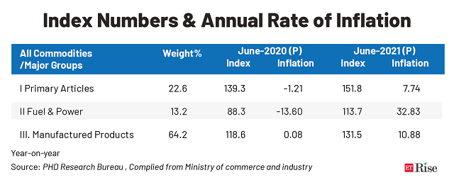 Index Numbers & Annual Rate of Inflation@2x