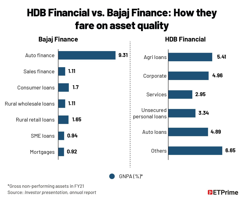 HDB Financial vs. Bajaj Finance- How they fare on asset quality@2x