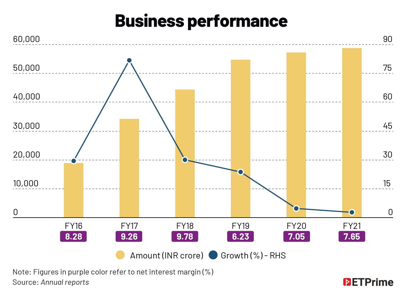 Business performance@2x