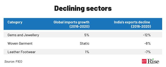 Declining sectors new@2x