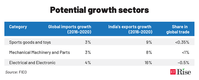Potential growth sectors_1@2x