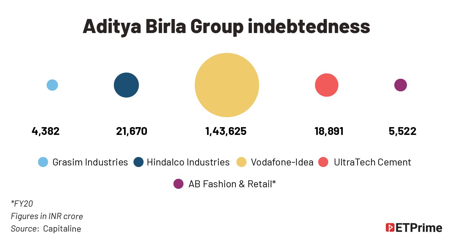 Aditya Birla Group indebtedness@2x