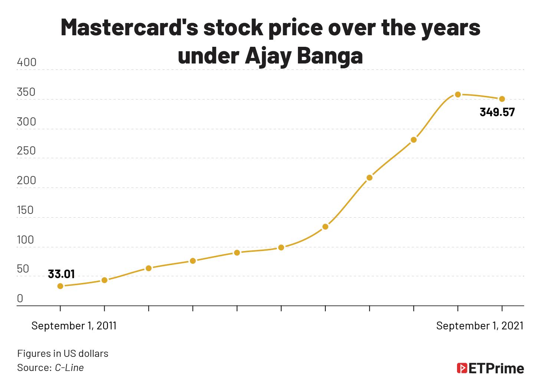 Mastercard share price@2x