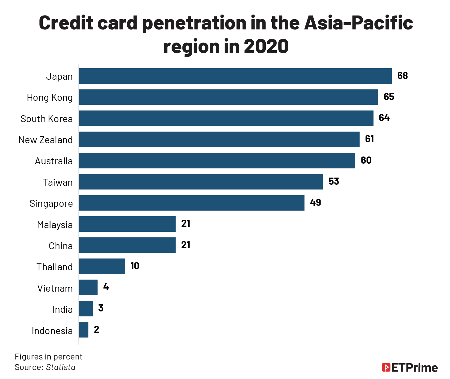 Credit card penetration in the Asia-Pacific region in 2020@2x