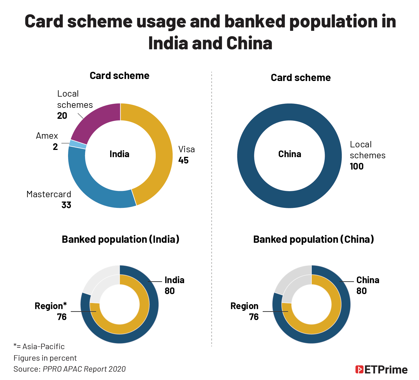 Card schemes usage and banked population in India and China@2x
