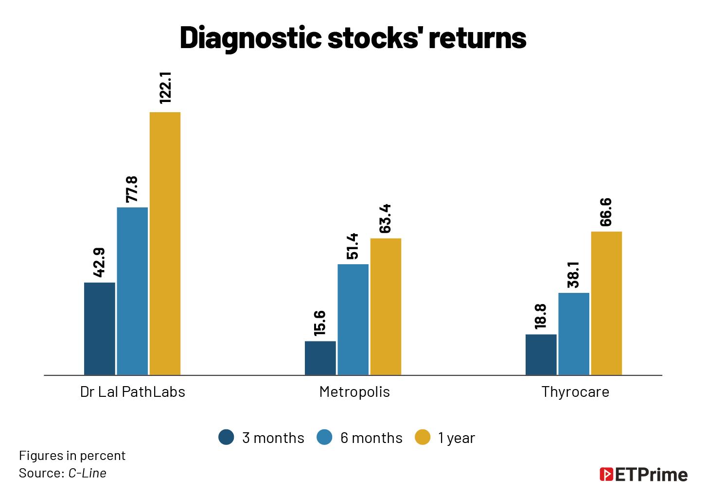 Diagnostic stocks' returns @2x