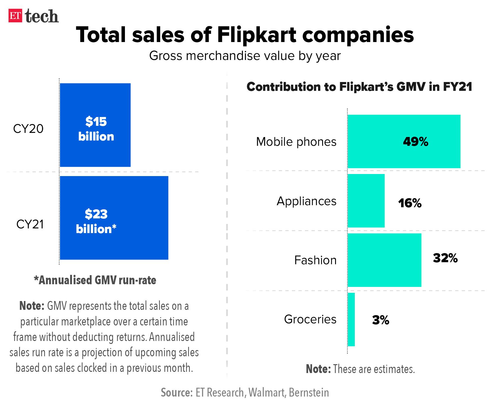 Total sales of Flipkart companies