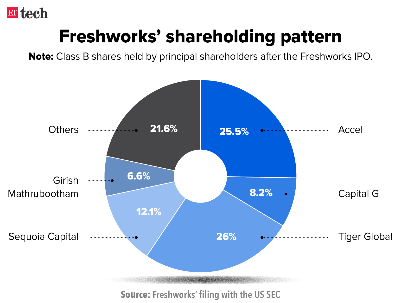 Freshworks' share price surges 200 over IPO, market cap at $200.20 ...