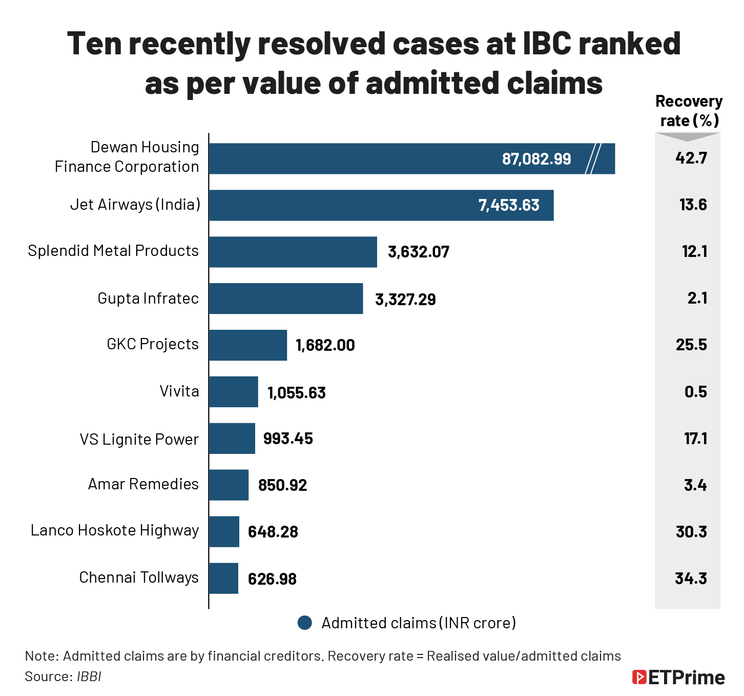 Ten recently resolved cases at IBC ranked as per value of admitted claims@2x