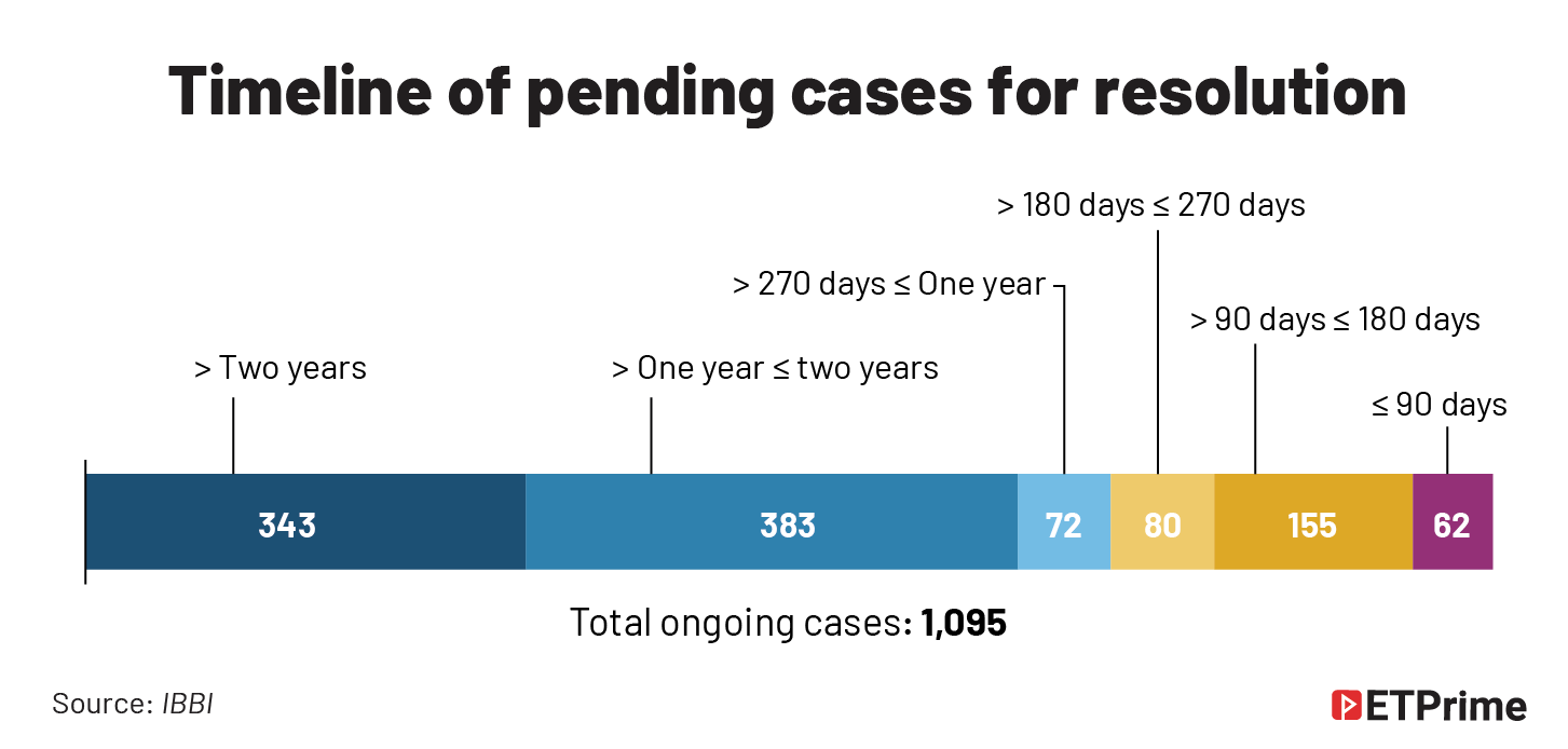 Timelines of pending cases@2x