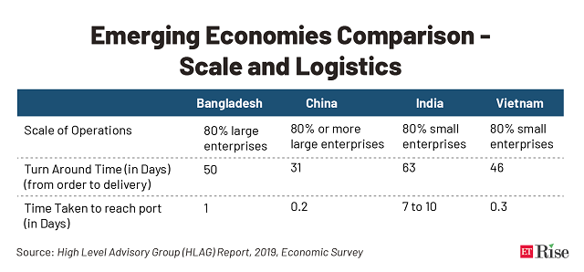 Emerging Economies Comparison - Scale and Logistics@2x