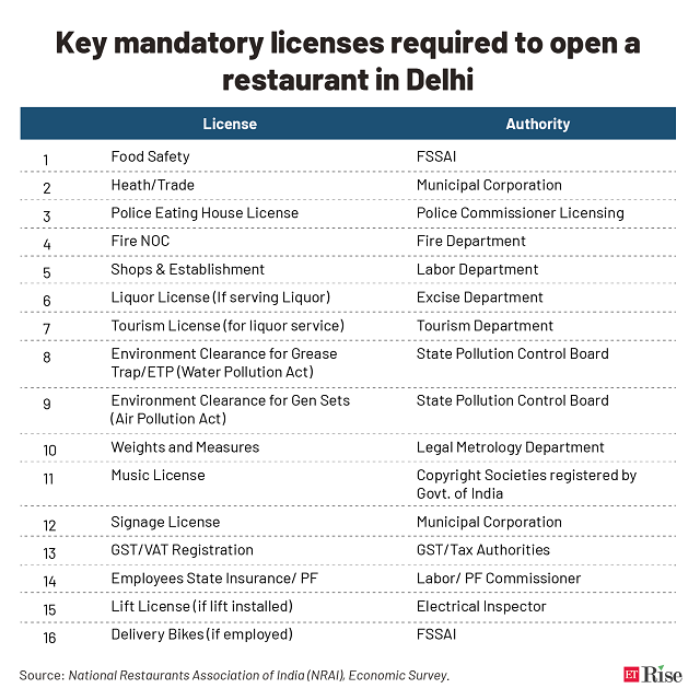 Key mandatory licenses required to open a restaurant in Delhi@2x