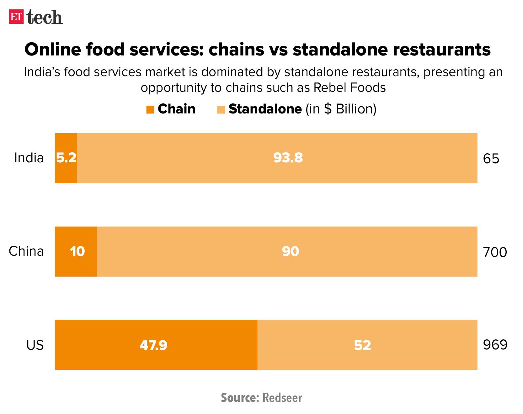 Online food services- chains vs standalone restaurants_Graphic_Oct_ETTECH (1)
