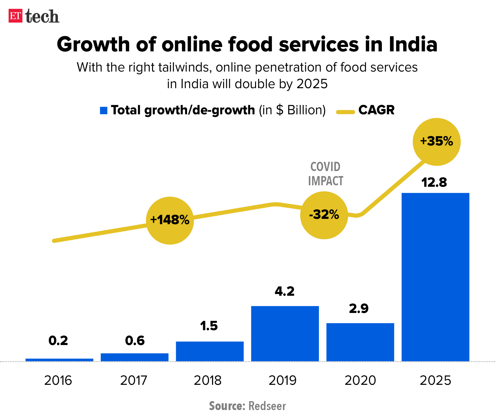 Growth of online food services in India_Graphic_Oct_ETTECH