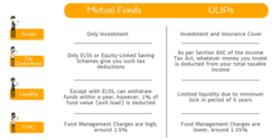 Where to invest- Mutual Funds or ULIPs?