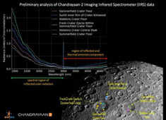 ISRO tweeted first illuminated image of the lunar surface