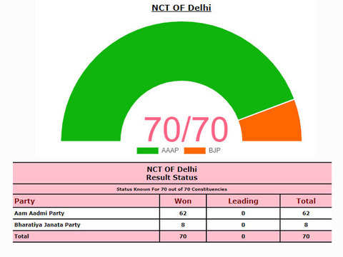 Delhi poll result: AAP bags 62 seats, BJP gets 8, Cong draws blank