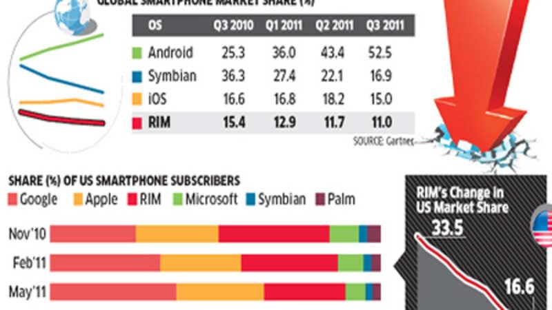 RIM: BlackBerry maker RIM says global issues do not impact Indian