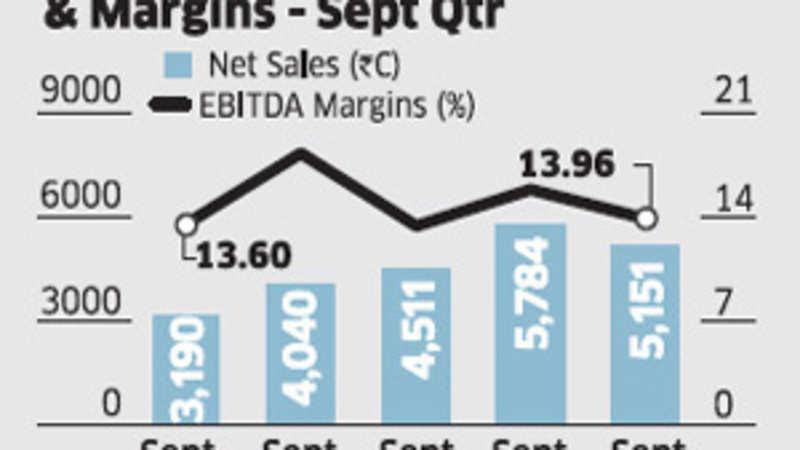 Lower sales, high expenses strain Hero Motocorp's margins