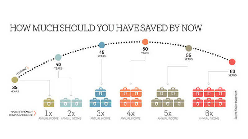 How much should you have saved by now  - The Economic Times