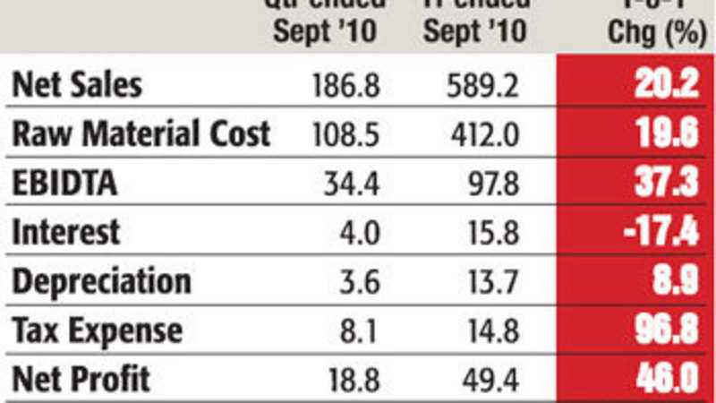 PI Industries: Likely to fare well on the back of robust demand
