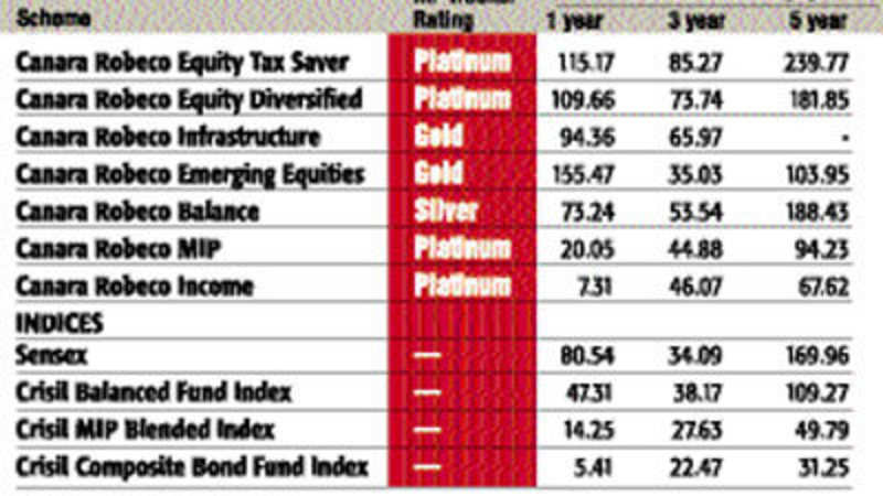 Canara Robeco emerging as the best fund house - The Economic