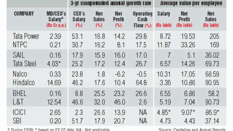 PSUs offer better salaries than private companies - The Economic Times