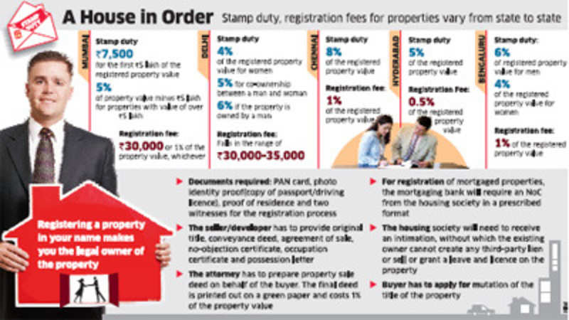 Buy property but register it to become its legal owner - The