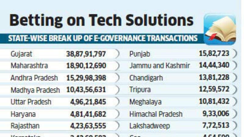 E-governance hopes rise as India crosses 1 billion