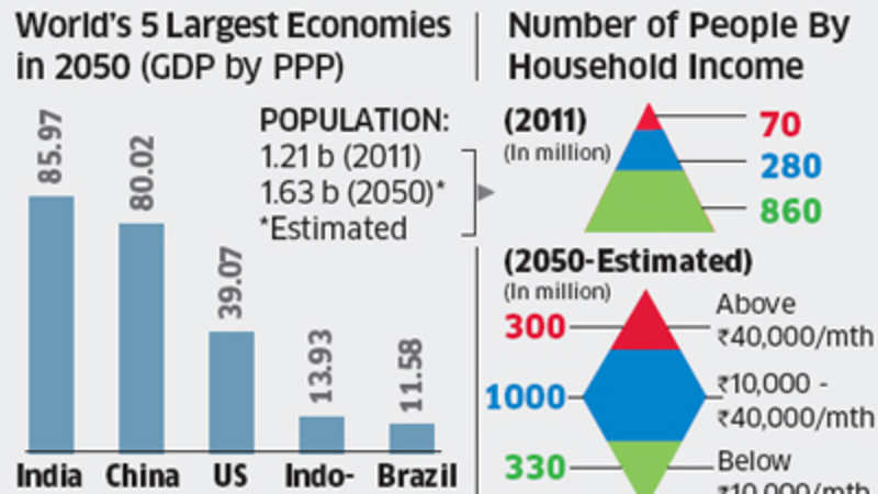 With $85 trillion, how India can become world's largest