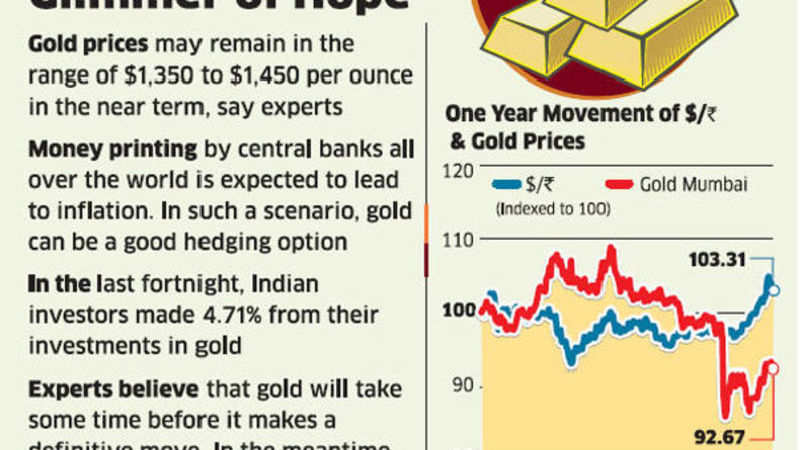 Gold Can Still Add Shine To Your Portfolio But Its Best To