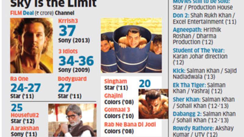 Aamir Khan trumps Hrithik Roshan: Sony Entertainment pays Rs 40 cr