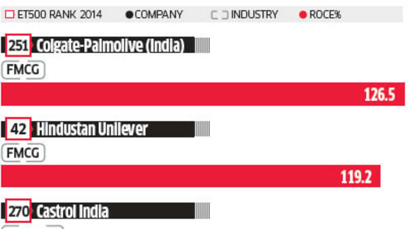ET 500: Top 10 companies with highest Return on capital