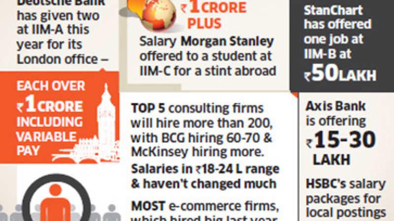 Deutsche Bank, Morgan Stanley offering 1-crore-plus salary at IIMs