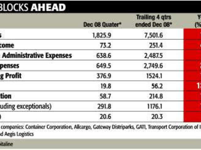 Logistics cos in a slow mode - The Economic Times
