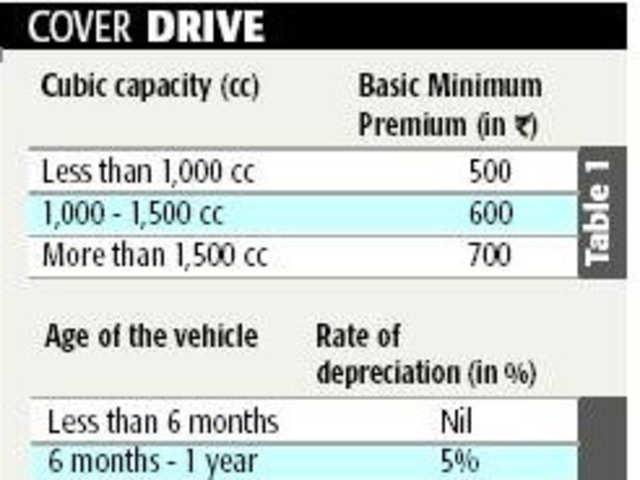 How Do Companies Calculate Car Insurance Premium The Economic Times