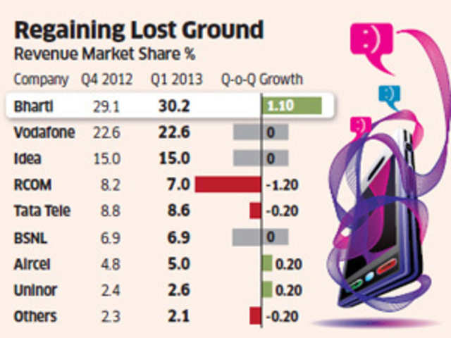 c71d5f77ee77 Bharti Airtel s revenue market share up 1.1% after falling for 9 quarters