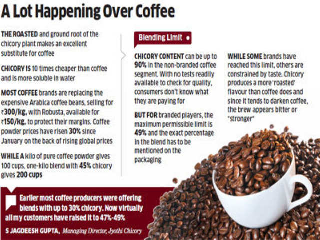 Coffee Companies Add Chicory In Blend To Protect Margins The