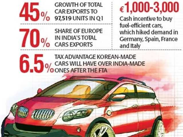 South Korea To Puncture Indian Cars The Economic Times
