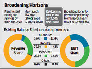 Mukesh Ambani readies plans to roll out 4G data services, low cost tablets in 2012