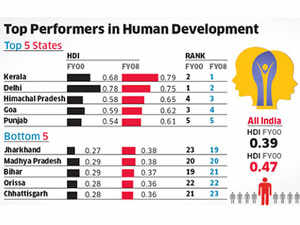Growth, reforms lift living standards in India: Human development Index