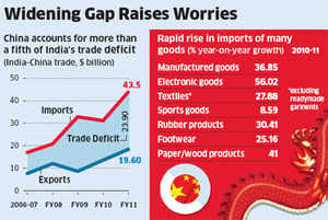 Fixing trade imbalance: Import curbs on China likely as deficit grows