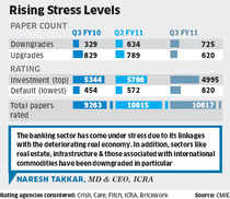 725 corporate debt downgraded in third qtr; raises fears of defaults and rise in NPAs of banks