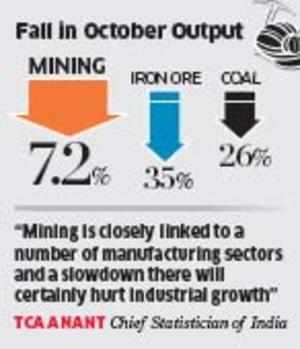 With mining sector in the pits, GDP growth to take a big knock