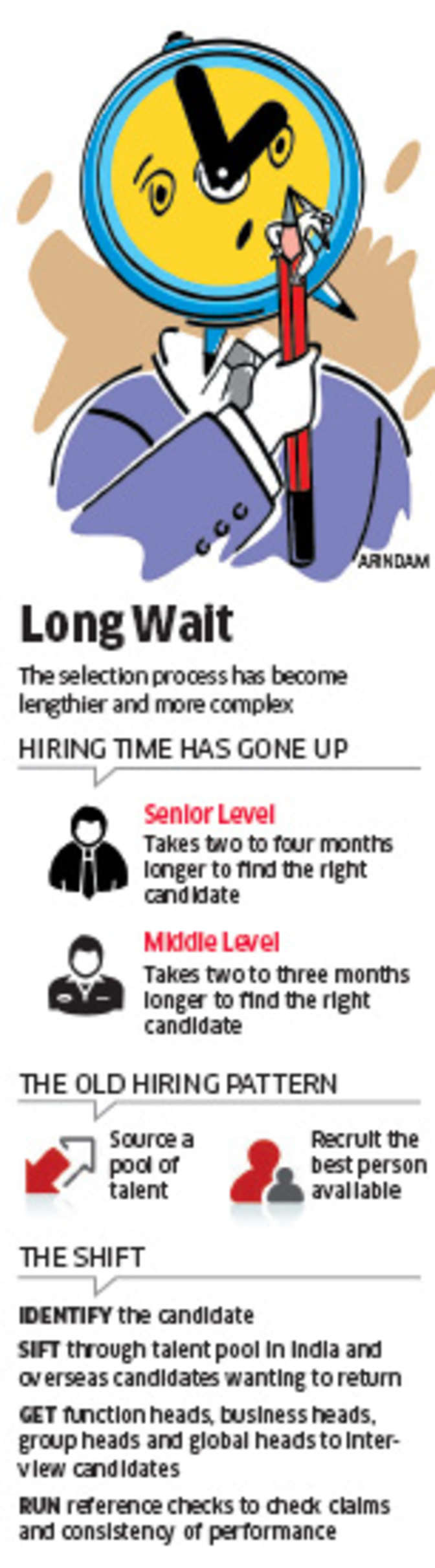 recrutment and selection process of india Recruitment and selection process: a case  in the series of takeover in india in 1998-99, jammu  process of recruitment and selection techniques adopted by.