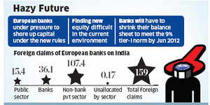 Indian loans caught in Euro squeeze