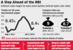 Interest rates move down even before monetary easing
